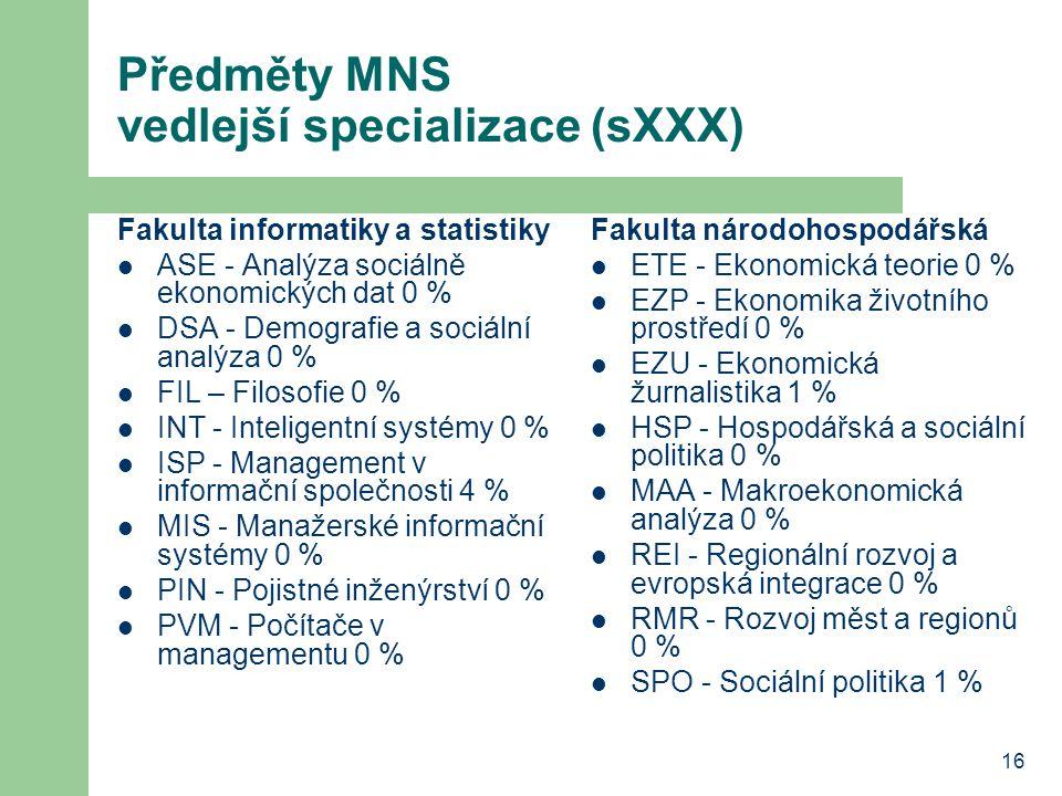 Předměty MNS vedlejší specializace (sXXX)