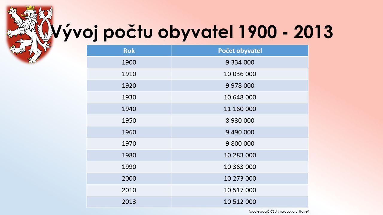 Vývoj počtu obyvatel 1900 - 2013 Rok Počet obyvatel 1900 9 334 000