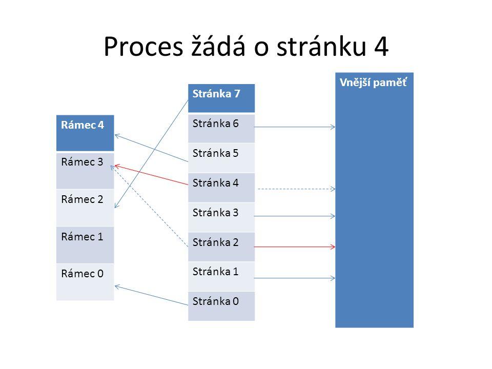 Proces žádá o stránku 4 Vnější paměť Stránka 7 Rámec 4 Stránka 6