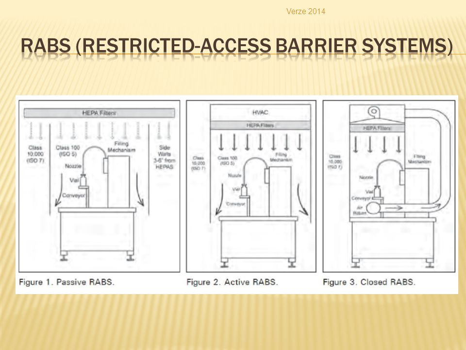 RABS (Restricted-Access Barrier Systems)