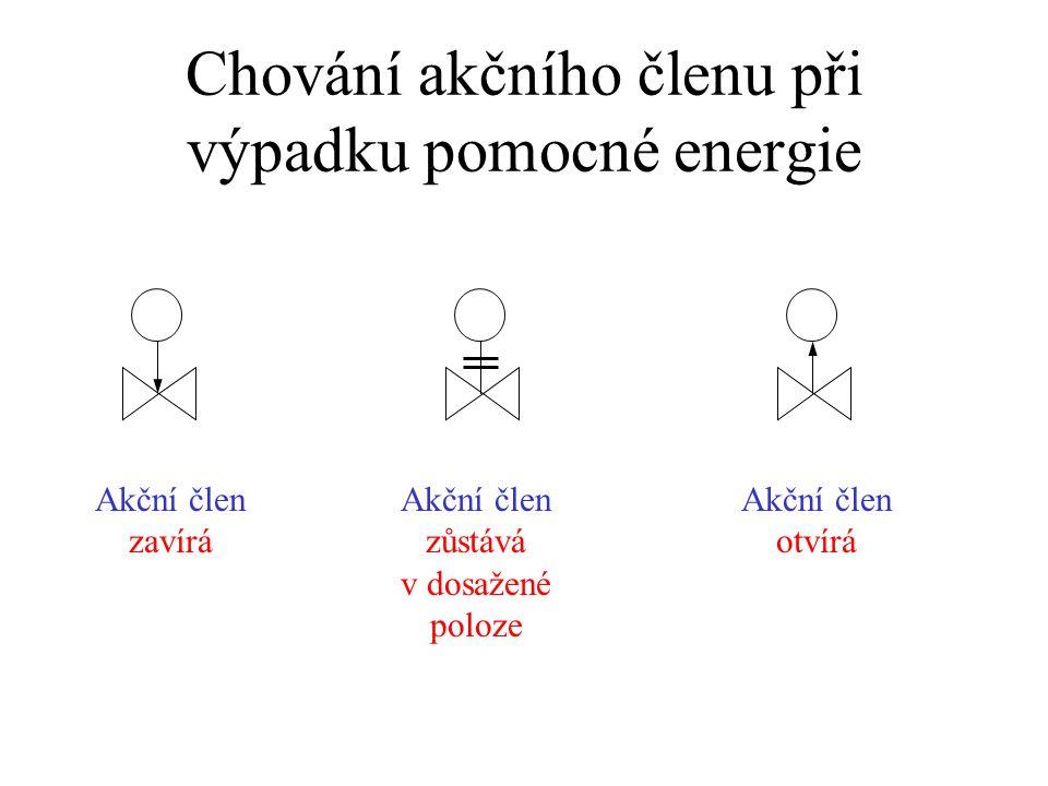 Chování akčního členu při výpadku pomocné energie