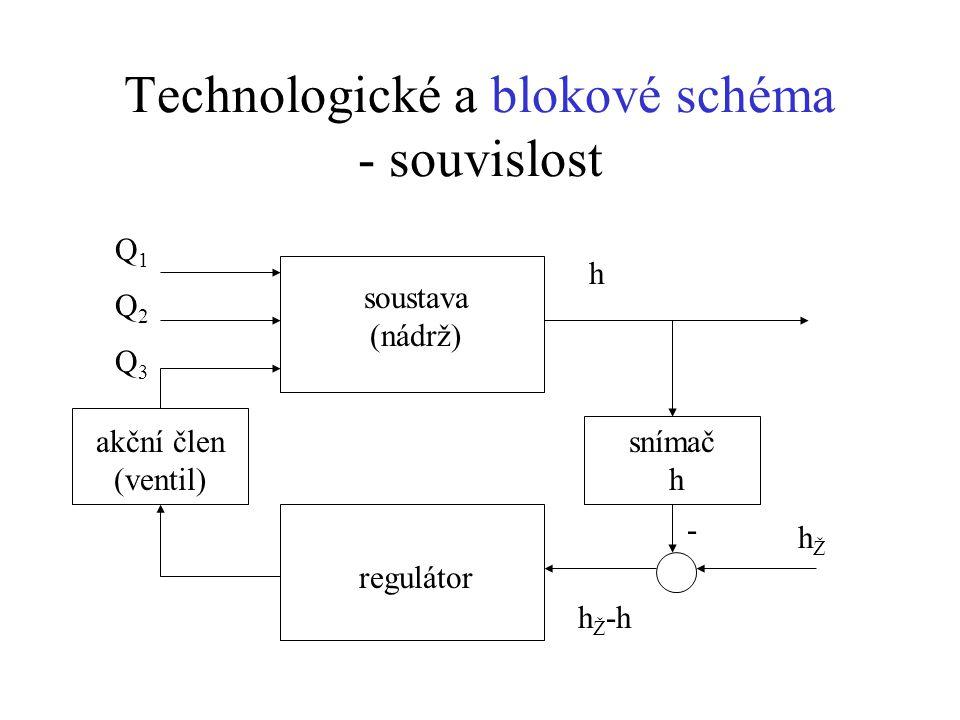 Technologické a blokové schéma - souvislost