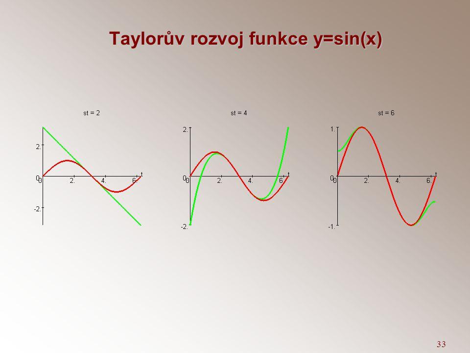 Taylorův rozvoj funkce y=sin(x)