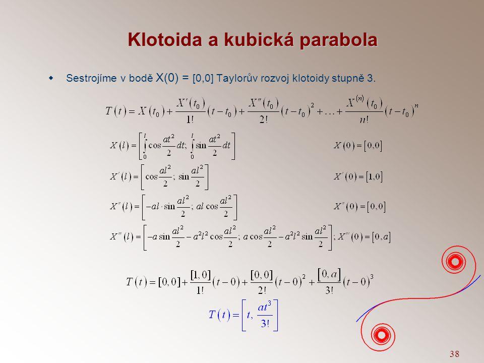 Klotoida a kubická parabola