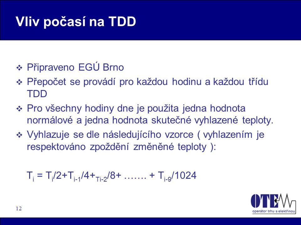 Vliv počasí na TDD Připraveno EGÚ Brno