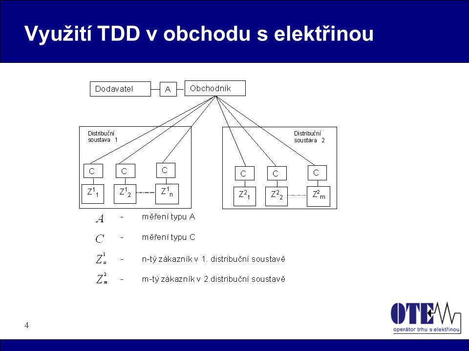 Využití TDD v obchodu s elektřinou