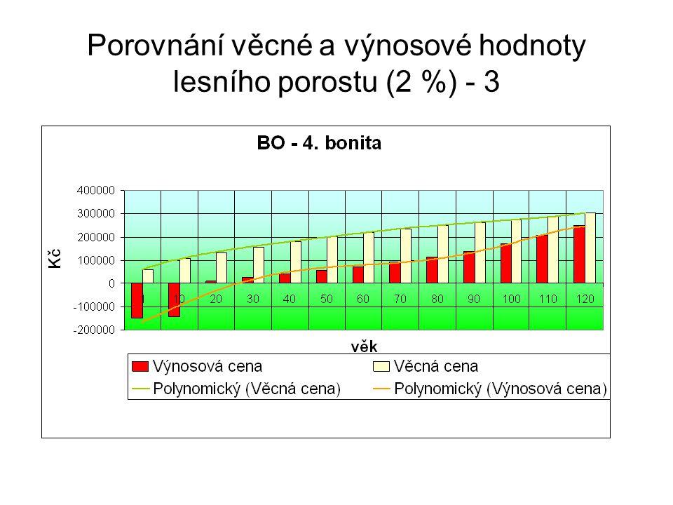 Porovnání věcné a výnosové hodnoty lesního porostu (2 %) - 3