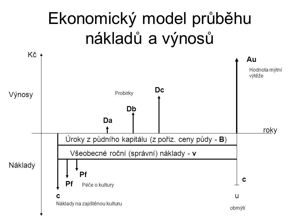 Ekonomický model průběhu nákladů a výnosů