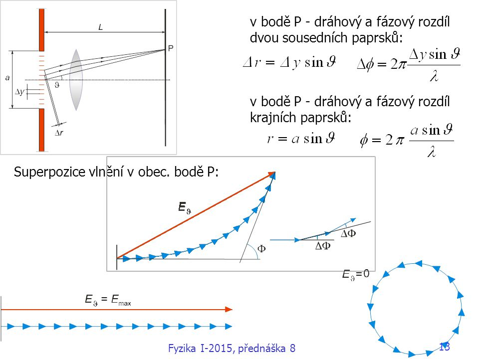 v bodě P - dráhový a fázový rozdíl dvou sousedních paprsků:
