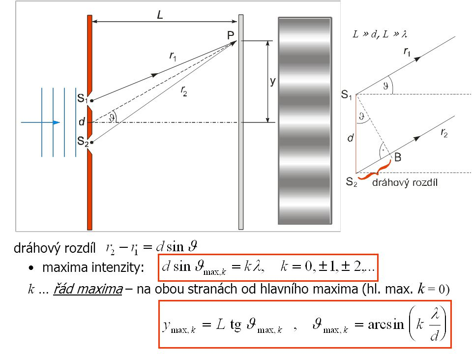 dráhový rozdíl maxima intenzity: k … řád maxima – na obou stranách od hlavního maxima (hl. max. k = 0)