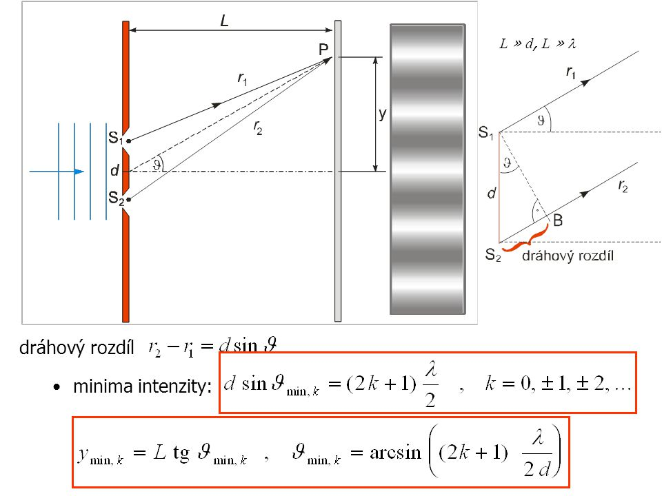 dráhový rozdíl minima intenzity: L » d, L » l