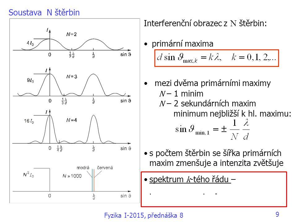 Interferenční obrazec z N štěrbin: primární maxima