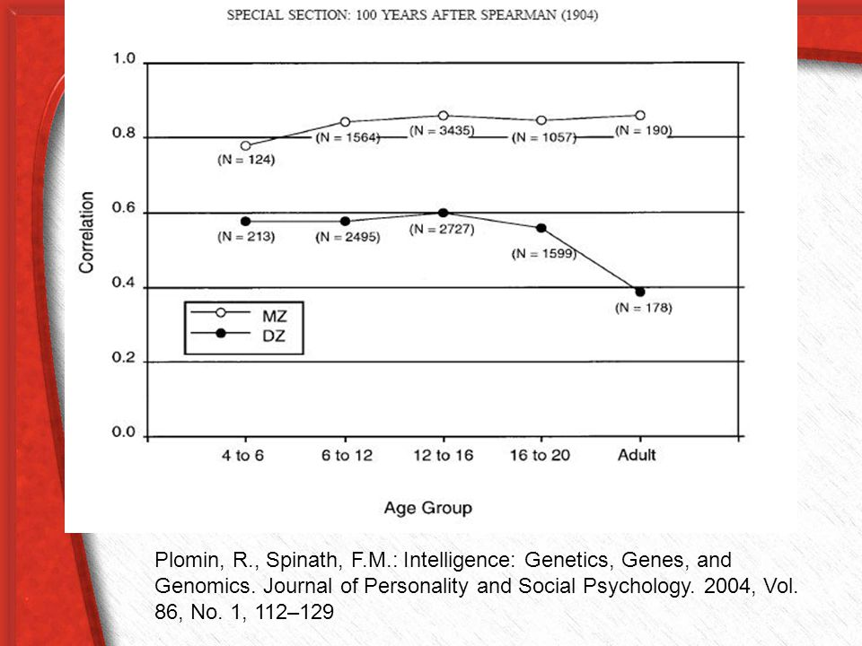 Korelace u monozygotních vyšší a s věkem stabilnější a rostoucí!