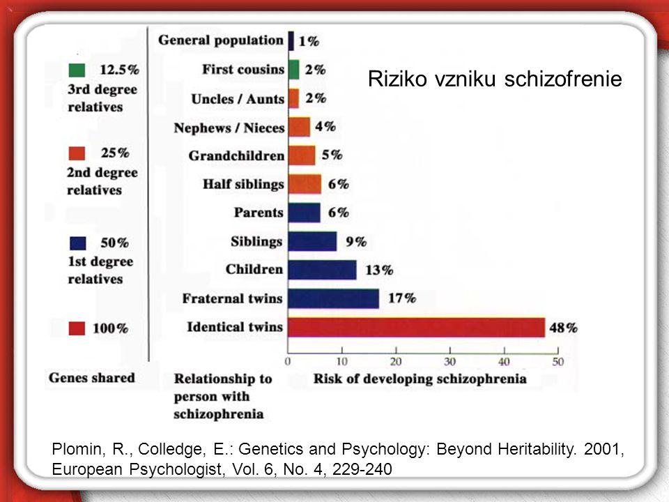 Riziko vzniku schizofrenie