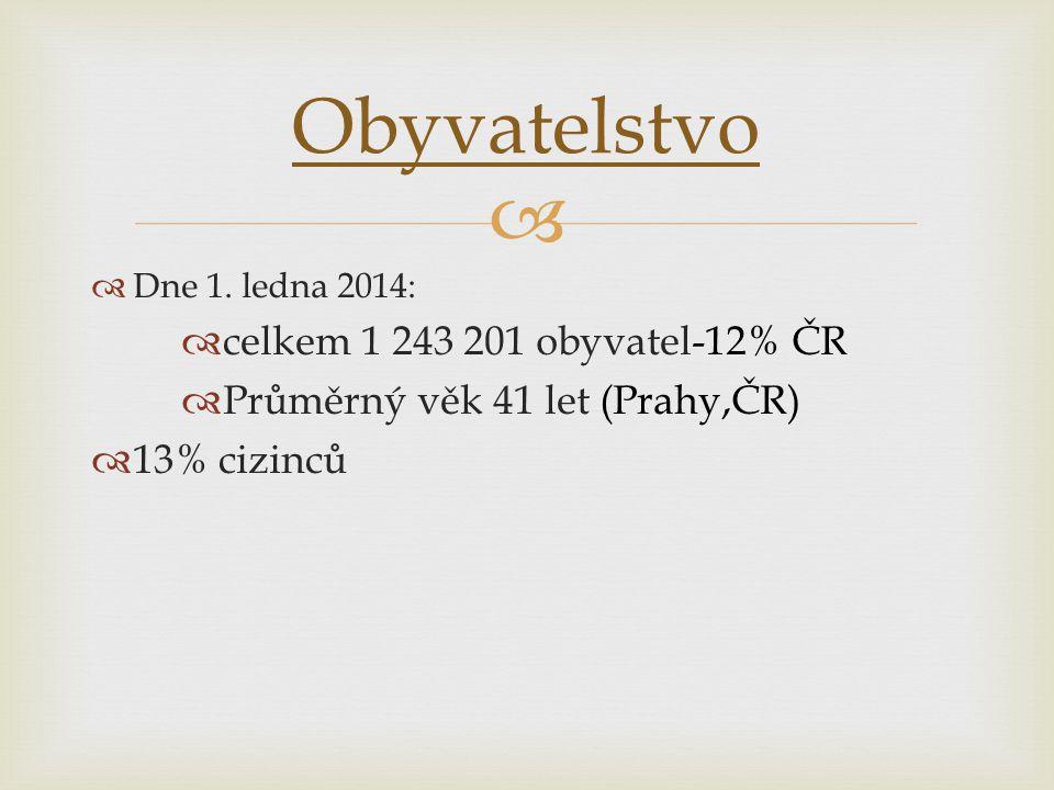 Obyvatelstvo celkem 1 243 201 obyvatel-12% ČR