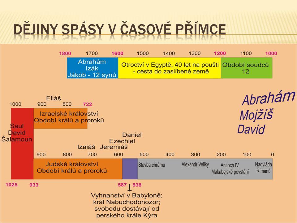 Dějiny spásy v časové přímce