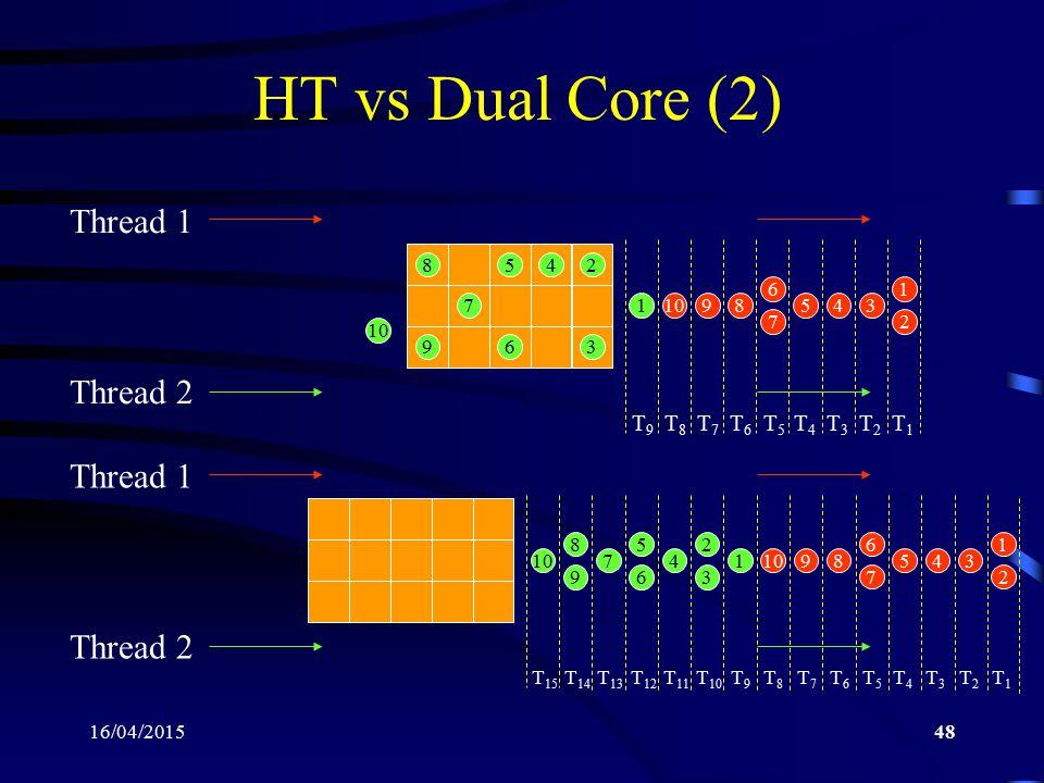 HT vs Dual Core (2) Thread 1 Thread 2 Thread 1 Thread 2 T9 T8 T7 T6 T5