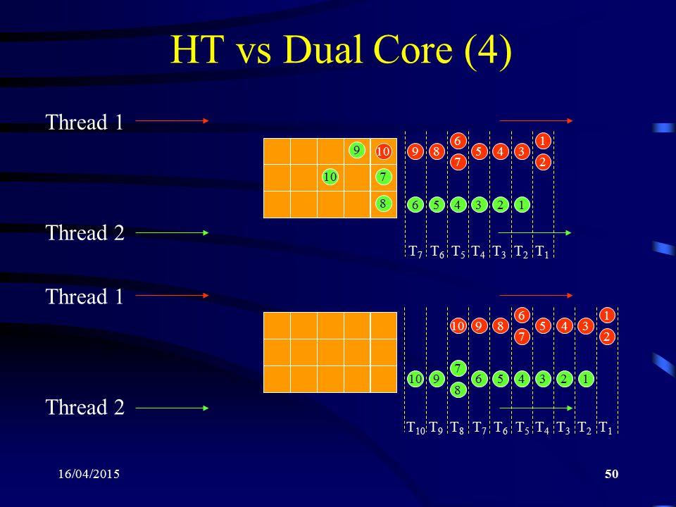 HT vs Dual Core (4) Thread 1 Thread 2 Thread 1 Thread 2 T7 T6 T5 T4 T3