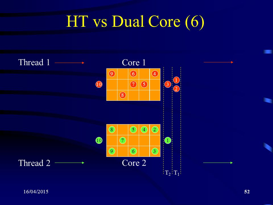 HT vs Dual Core (6) Core 1 Thread 1 Thread 2 Core 2 T2 T1 9 6 4 1 10 7