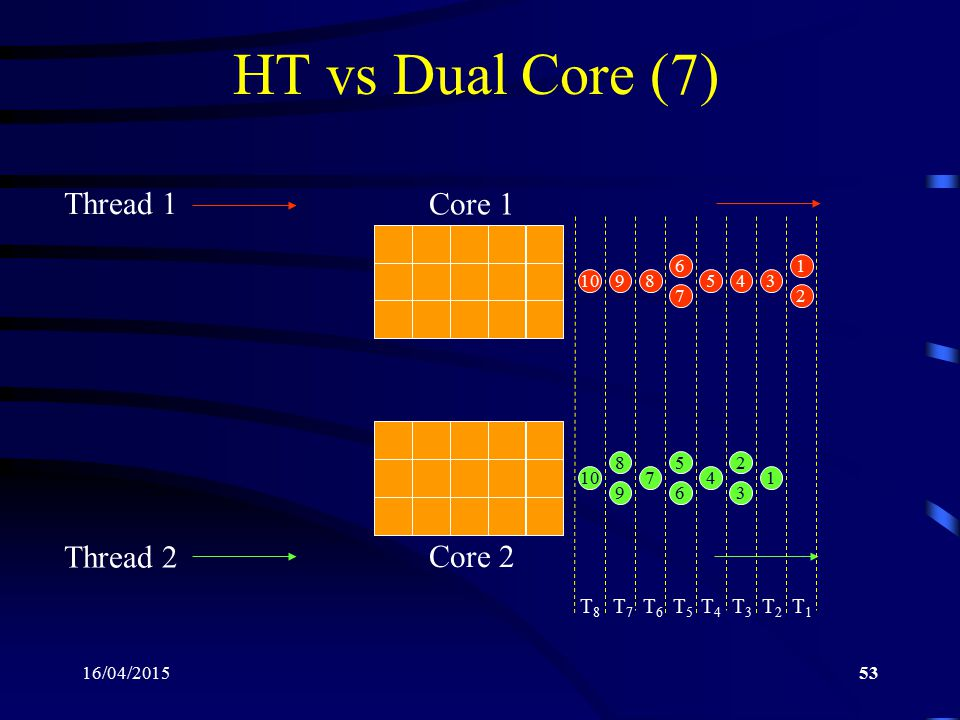 HT vs Dual Core (7) Core 1 Thread 1 Thread 2 Core 2 T8 T7 T6 T5 T4 T3