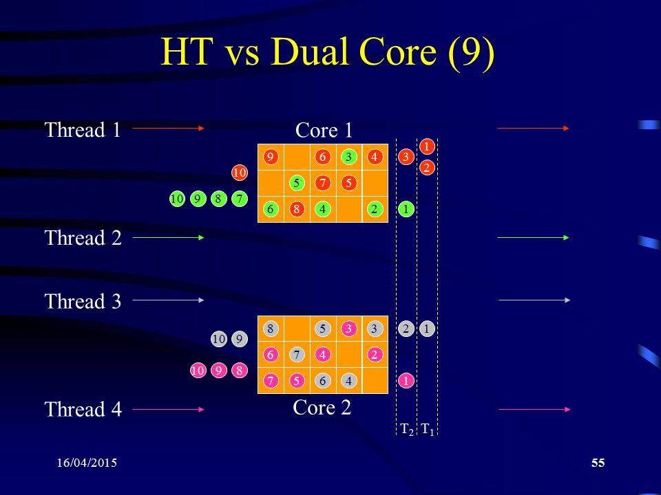 HT vs Dual Core (9) Core 1 Thread 1 Thread 2 Thread 3 Core 2 Thread 4