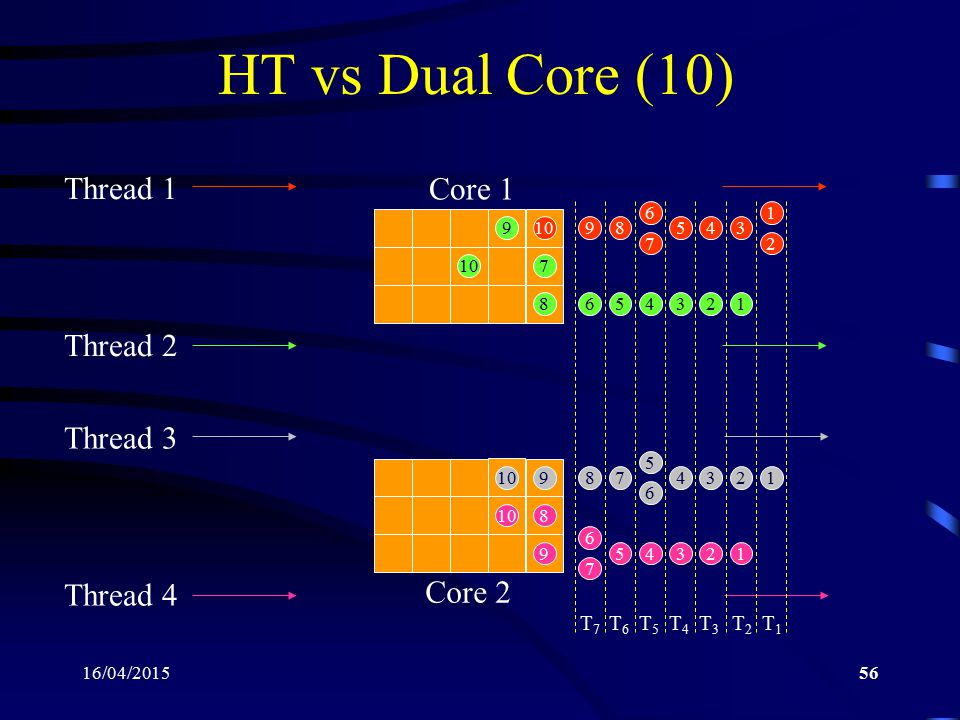 HT vs Dual Core (10) Core 1 Thread 1 Thread 2 Thread 3 Core 2 Thread 4