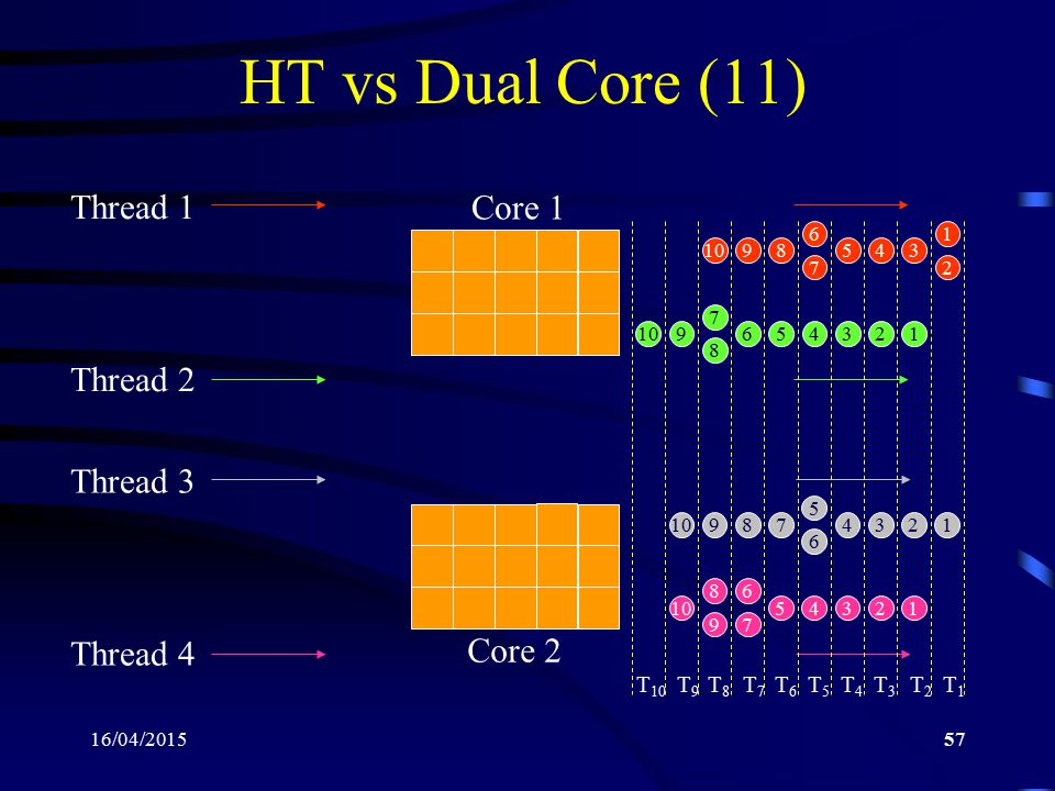 HT vs Dual Core (11) Core 1 Thread 1 Thread 2 Thread 3 Core 2 Thread 4
