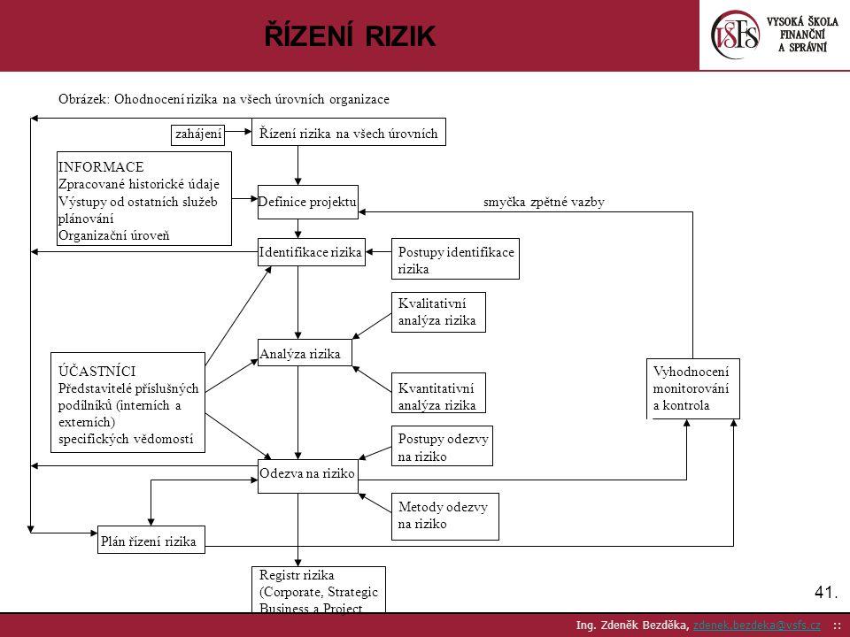 ŘÍZENÍ RIZIK Obrázek: Ohodnocení rizika na všech úrovních organizace. zahájení Řízení rizika na všech úrovních.