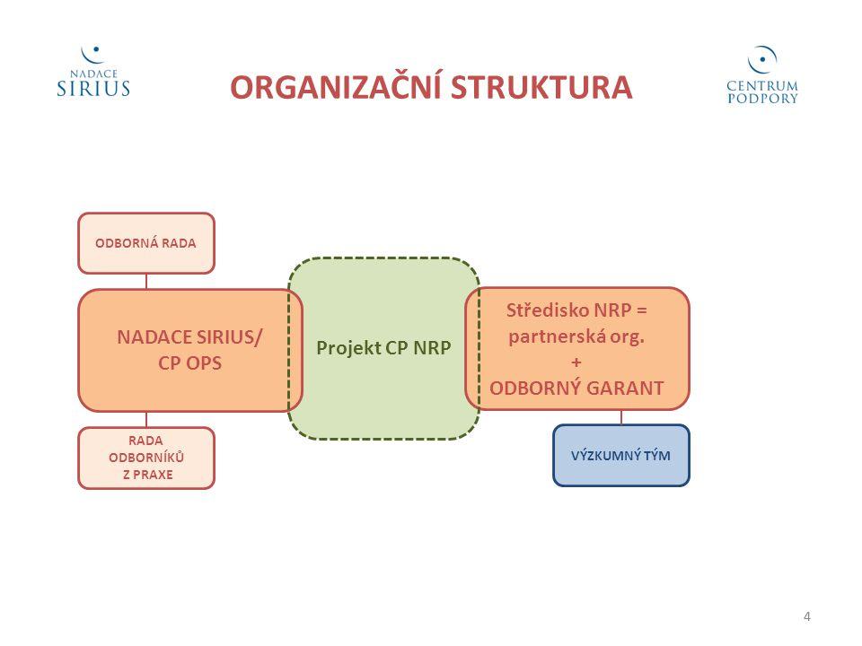 ORGANIZAČNÍ STRUKTURA Středisko NRP = partnerská org.