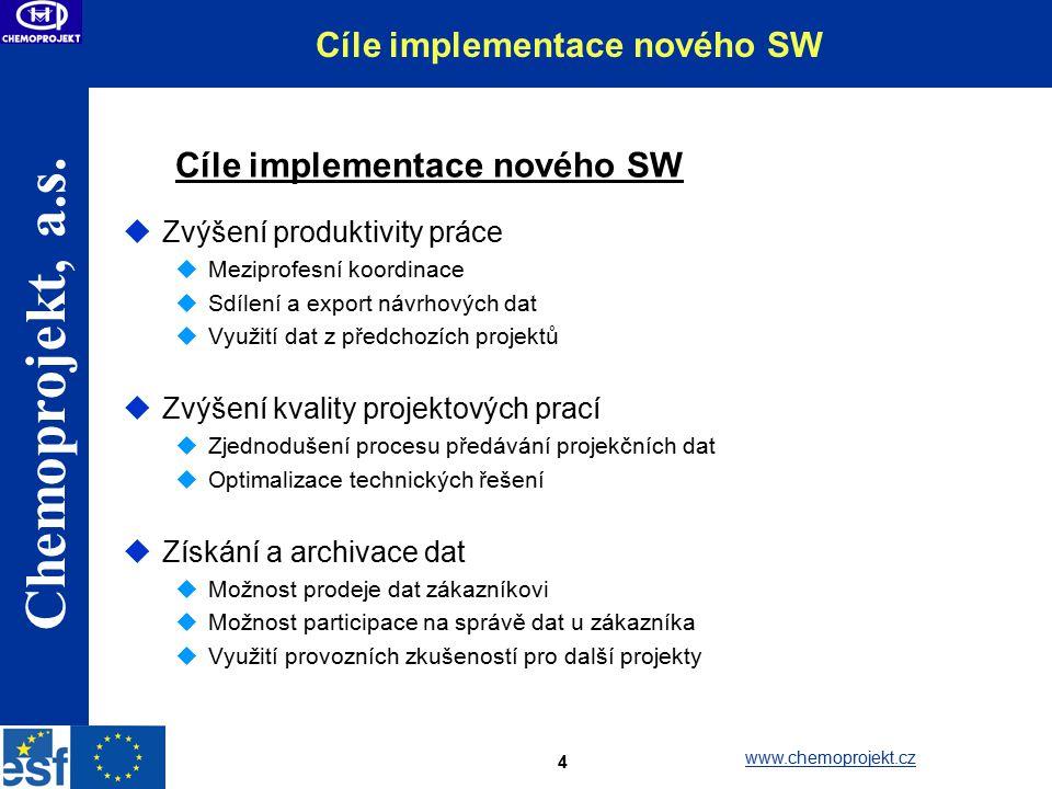 Cíle implementace nového SW