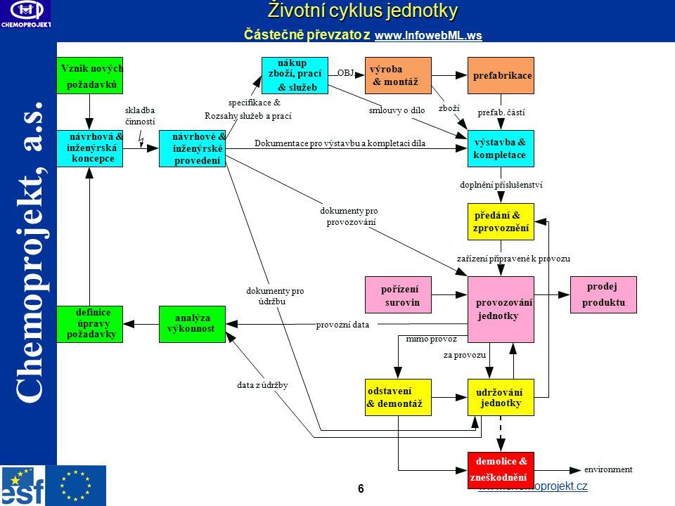Životní cyklus jednotky Částečně převzato z www.InfowebML.ws