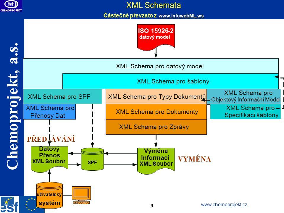 XML Schemata Částečně převzato z www.InfowebML.ws