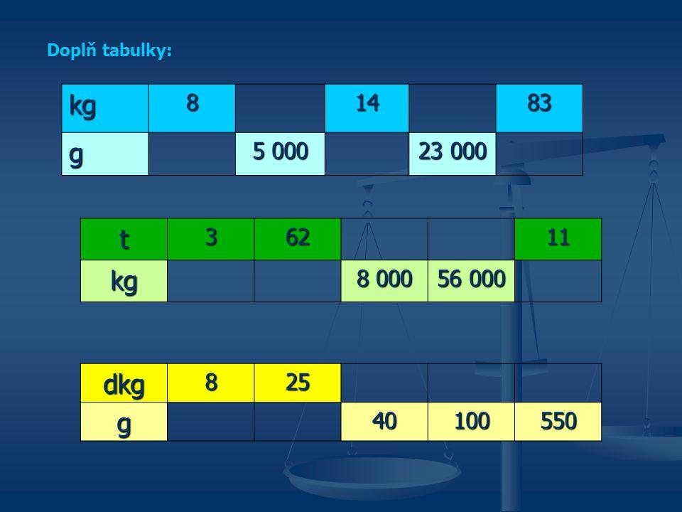Doplň tabulky: kg 8 14 83 g 5 000 23 000 t 3 62 11 kg 8 000 56 000 dkg 8 25 g 40 100 550