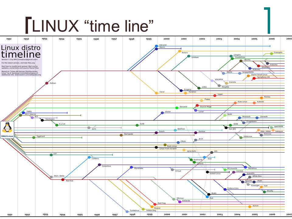 LINUX time line