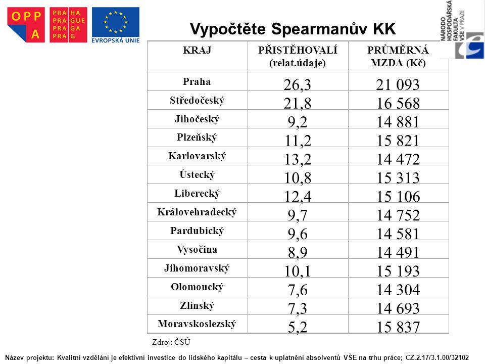 Vypočtěte Spearmanův KK
