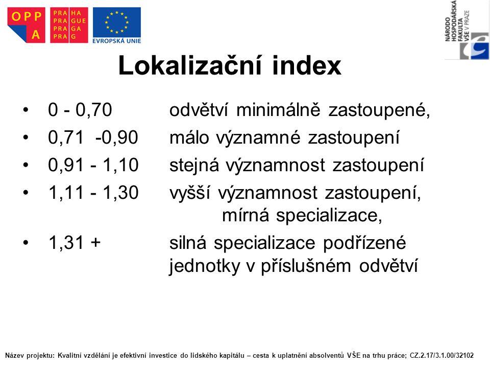 Lokalizační index 0 - 0,70 odvětví minimálně zastoupené,