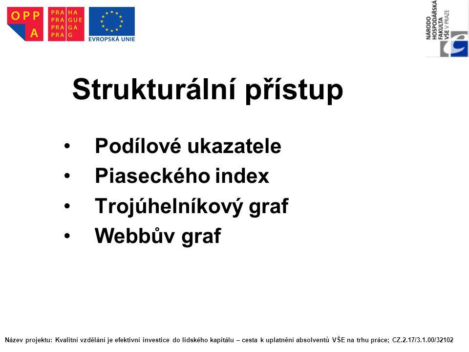 Strukturální přístup Podílové ukazatele Piaseckého index