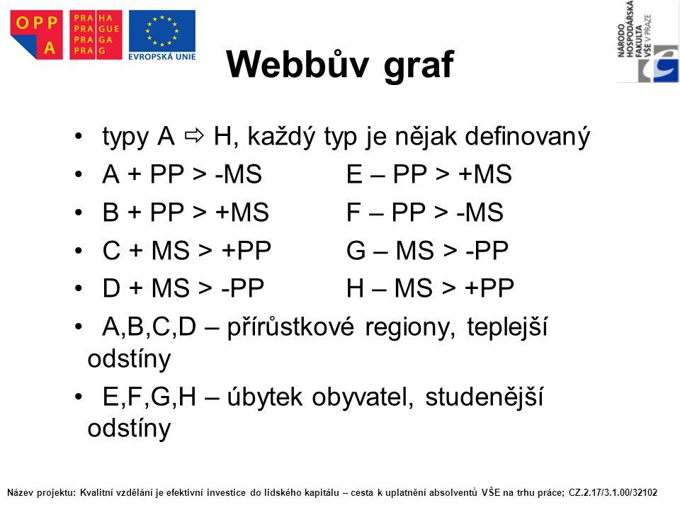 Webbův graf typy A  H, každý typ je nějak definovaný