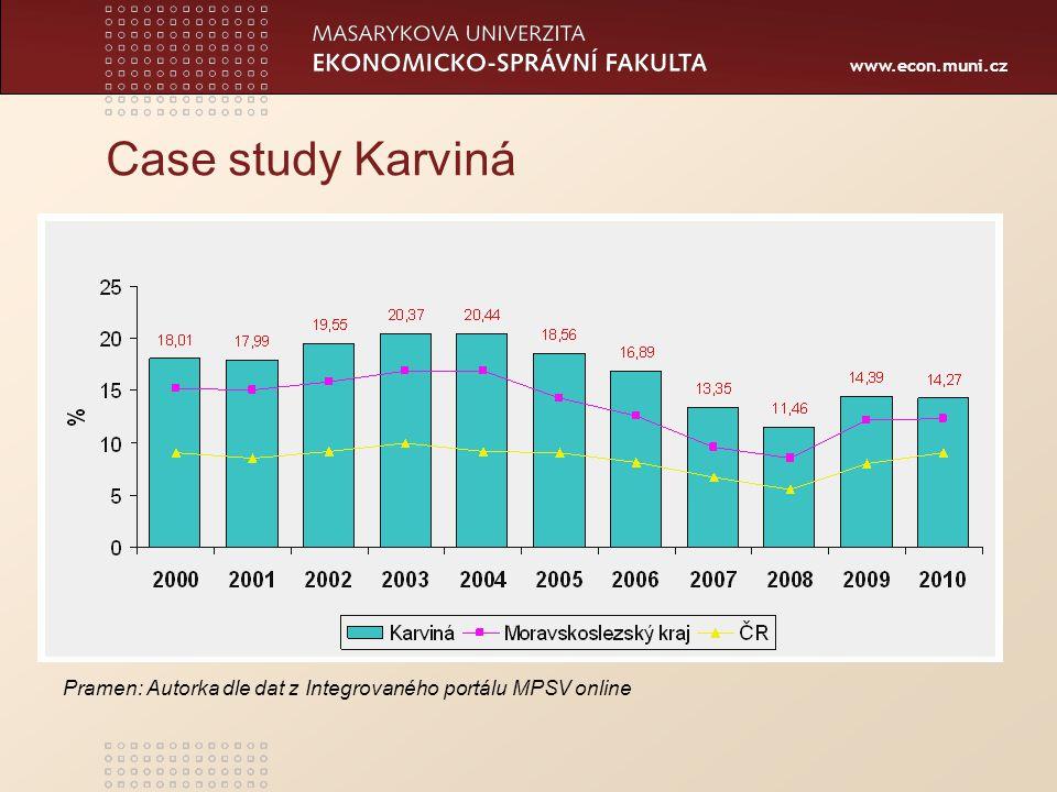 Case study Karviná Pramen: Autorka dle dat z Integrovaného portálu MPSV online