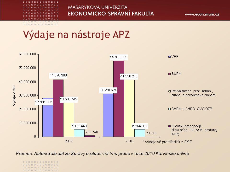 Výdaje na nástroje APZ * výdaje vč.prostředků z ESF.