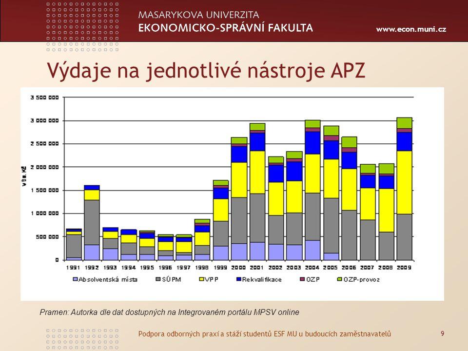 Výdaje na jednotlivé nástroje APZ