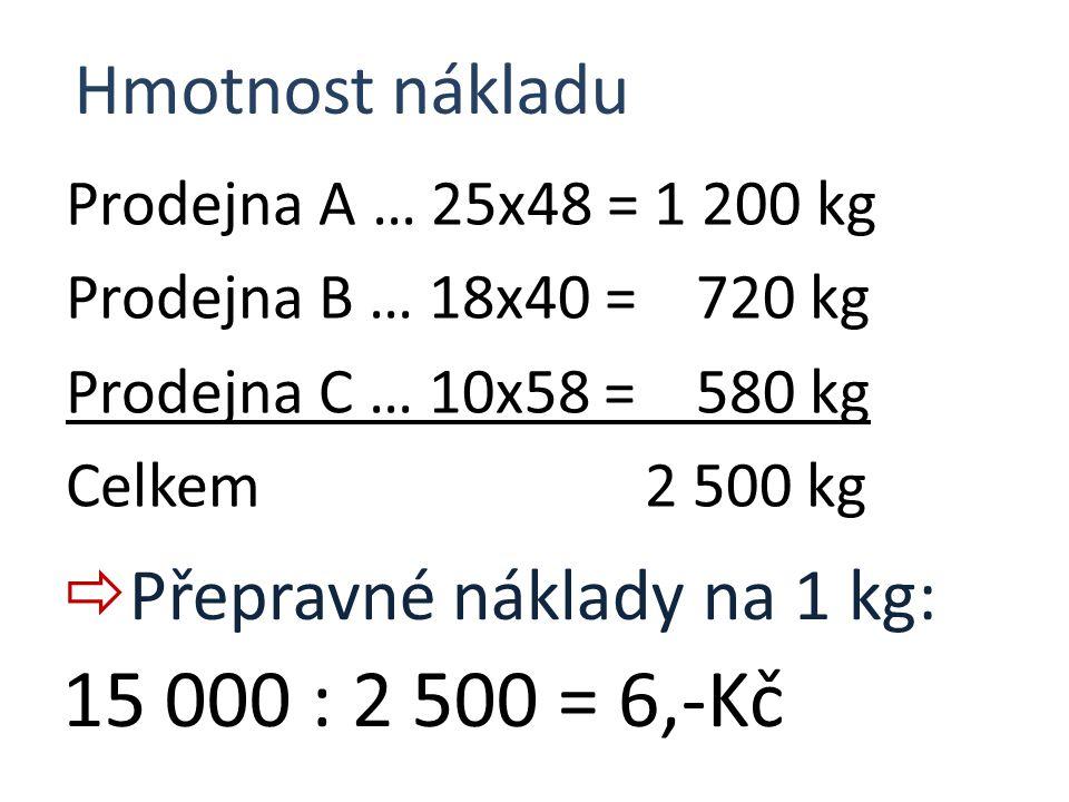 15 000 : 2 500 = 6,-Kč Hmotnost nákladu Přepravné náklady na 1 kg: