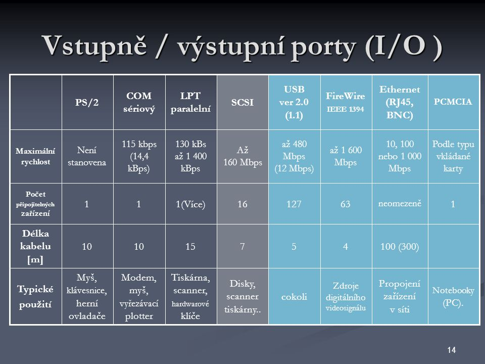 Vstupně / výstupní porty (I/O )
