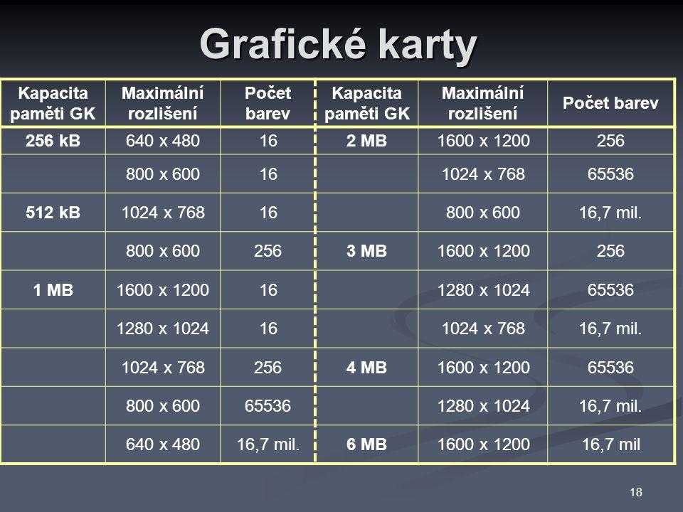 Grafické karty Kapacita paměti GK Maximální rozlišení Počet barev