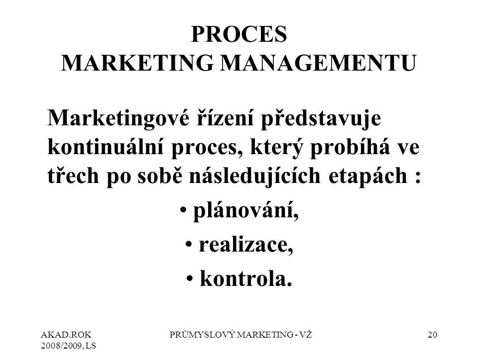 PROCES MARKETING MANAGEMENTU