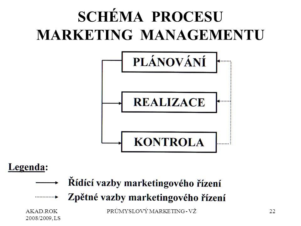 SCHÉMA PROCESU MARKETING MANAGEMENTU
