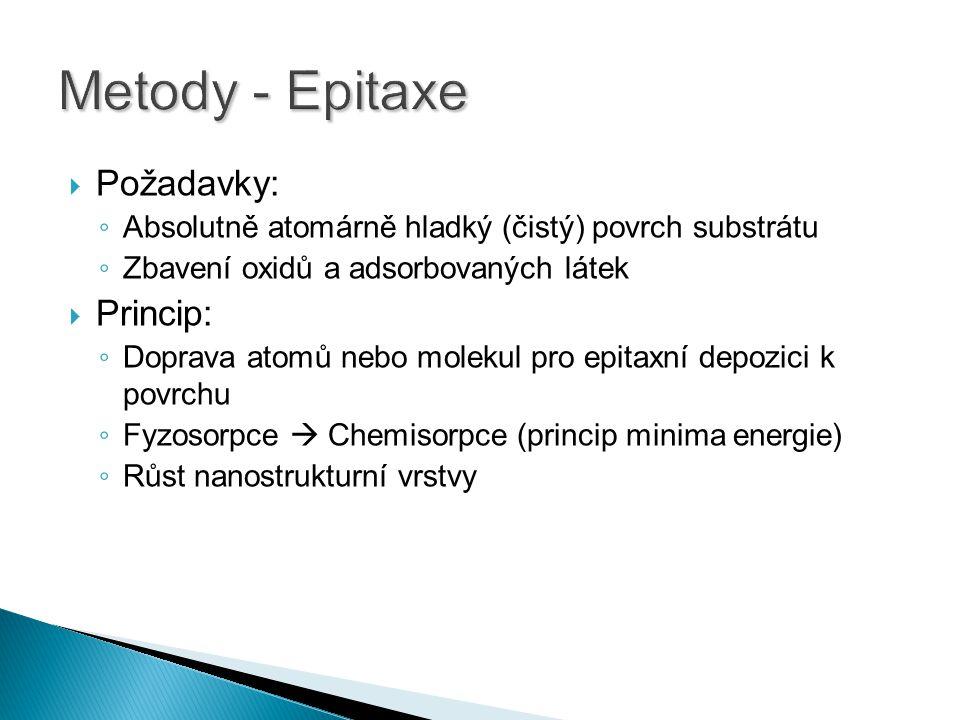 Metody - Epitaxe Požadavky: Princip: