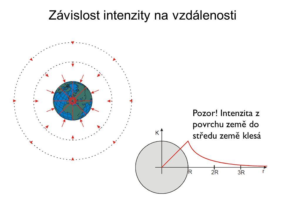 Závislost intenzity na vzdálenosti