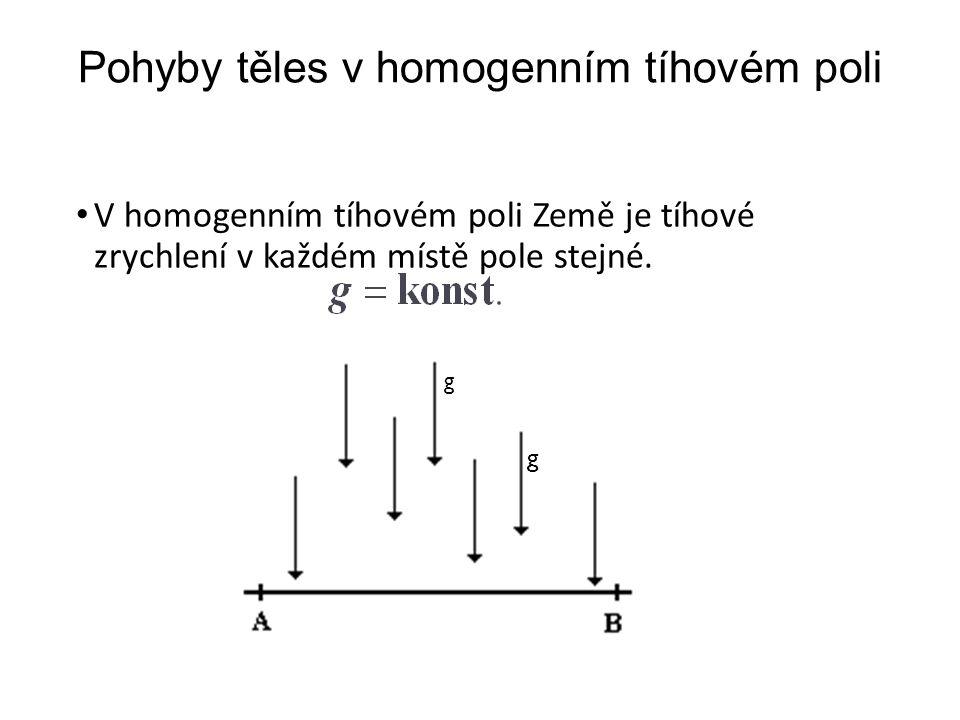 Pohyby těles v homogenním tíhovém poli