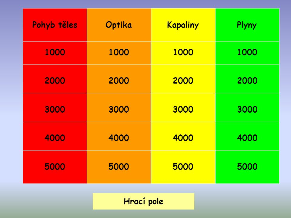 Pohyb těles Optika. Kapaliny. Plyny. 1000. 1000. 1000. 1000. 2000. 2000. 2000. 2000. 3000.